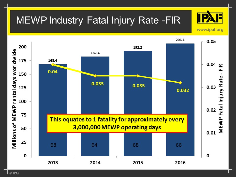 The fatal injury rate (FIR) for mobile elevating work platforms (MEWPs)